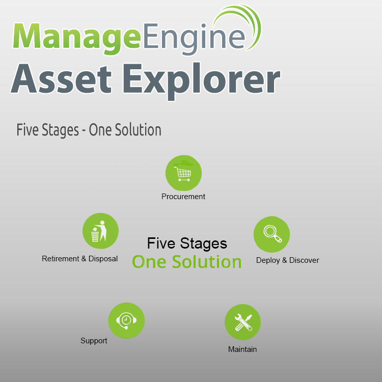Manage Engine IT Asset Management – EDUCORE