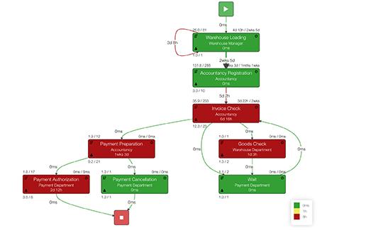 süreç-kpi-otomaik-ölçüm