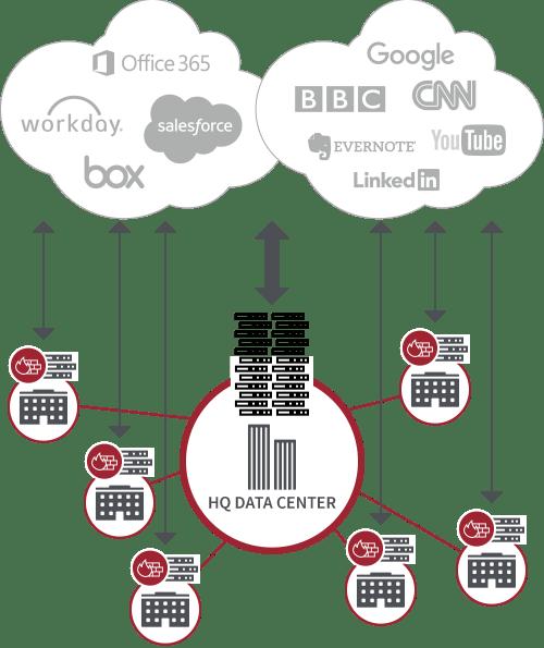 zscaler-utm-firewall-appliance-sprawl@2x