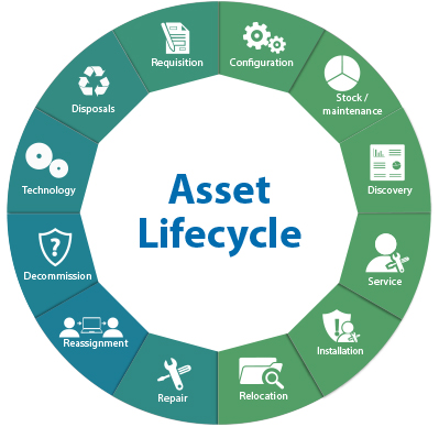 asset-lifecycle-2015-08-04